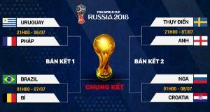 Những 'cuộc chiến' hấp dẫn của vòng Tứ kết World Cup 2018
