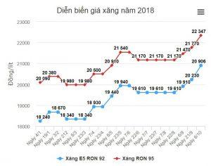 Giá xăng tăng cao kỷ lục