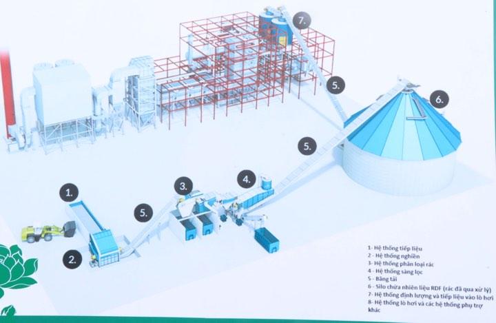 Bắc Ninh: Hơn 1.300 tỷ đồng xây dựng Nhà máy đốt rác phát điện công nghệ cao