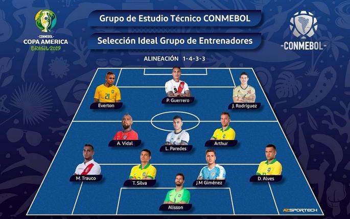 Đội hình tiêu biểu Copa America 2019: Brazil áp đảo