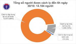 58 ngày Việt Nam chưa ghi nhận ca mắc COVID-19 ở cộng đồng,thế giới vượt 45 triệu ca mắc