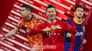 Chiếc giày vàng châu Âu 2020/21: Messi, Ronaldo đua chiếc giày… bạc