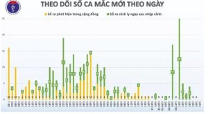 35 ngày qua, Việt Nam không có ca lây nhiễm trong cộng đồng